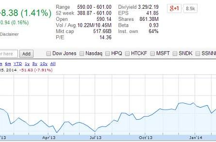 Apple stock tops $600 per share for first time in 18 months