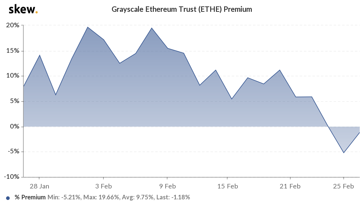 Grayscale's Ethereum Trust Premium Follows Bitcoin Sibling Into Flipping Negative - Yahoo Finance