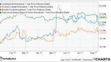 Has Fintech Industry Growth Just Begun?
