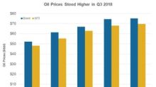 Can BP See Higher Upstream Earnings in Q3 2018?