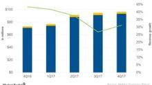 Factors that Drove Shake Shack's Revenues in 4Q17