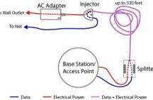 Power over Ethernet kit for Airport Extreme Base Station