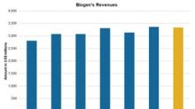 Biogen: Revenue Growth Is Expected in Q3