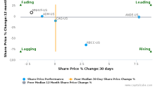 Marine Harvest ASA breached its 50 day moving average in a Bearish Manner : MNHVF-US : October 27, 2017