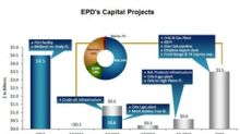 Analyzing Enterprise Products Partners' Capital Projects