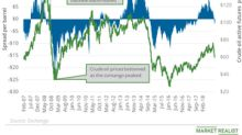 Futures Spread: Oil's Bearish Sentiments Are Increasing