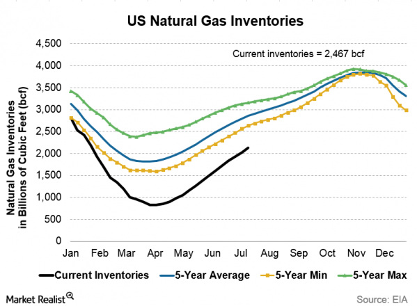 Live Us Natural Gas Prices