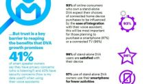 Smart Speaker Usage Booming Worldwide, Accenture Study Finds