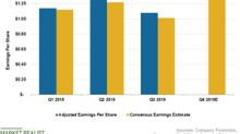 Will Walmart Continue to Beat Analysts' EPS Estimate