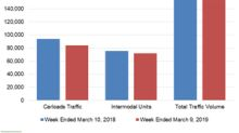 Union Pacific: Weak Rail Traffic for the Sixth Straight Week
