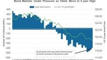 Why Bond Yields Could Increase This Week