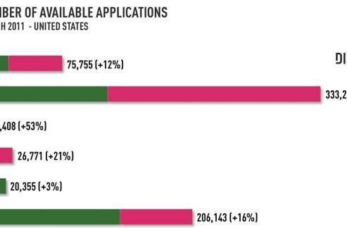 Shocker! Free Android apps outnumber free iPhone apps