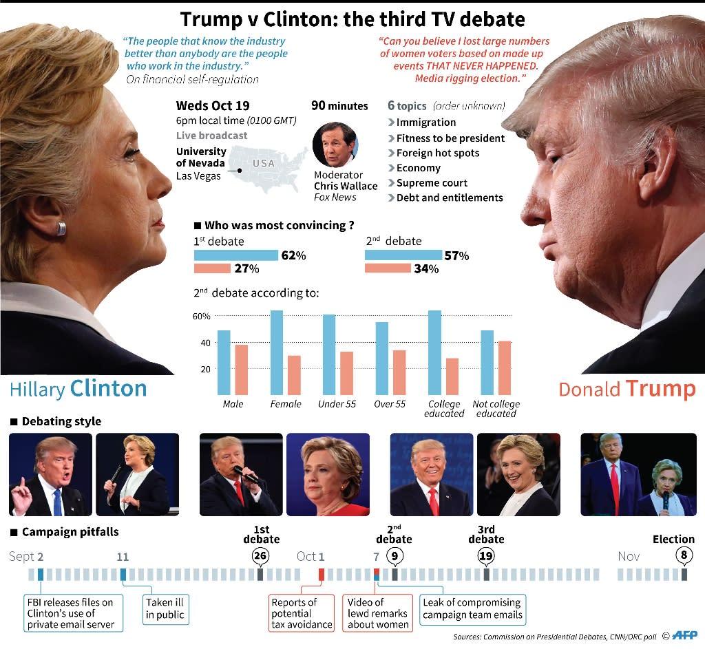Trump v Clinton: the 3rd TV debate (AFP Photo/)