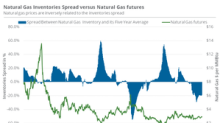 Natural Gas Prices Might Be Stable after Inventory Data
