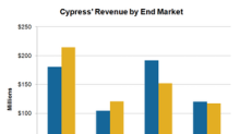 Here Are Cypress's Key Revenue Drivers