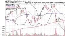 3 Big Stock Charts for Monday: Alliance Data Systems Corporation (ADS), Capital One Financial Corp. (COF) and AutoZone, Inc. (AZO)