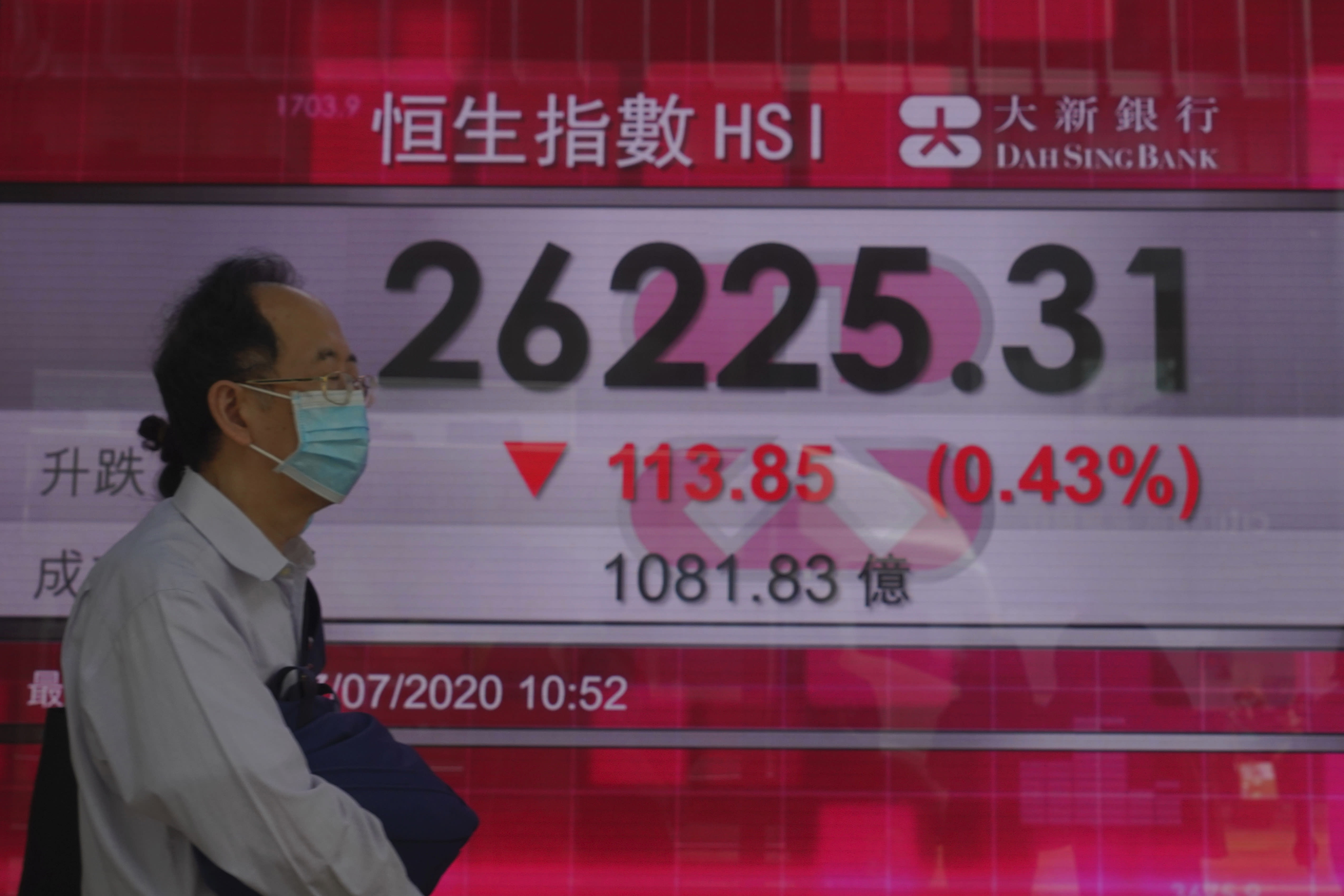 A man wearing a face mask walks past a bank's electronic board showing the Hong Kong share index at Hong Kong Stock Exchange Tuesday, July 7, 2020. Asian shares were mixed Tuesday, as some benchmarks were buoyed by an ongoing worldwide rally as investors bet on a dramatic economic turnaround amid ongoing challenges of the coronavirus outbreak. (AP Photo/Vincent Yu)