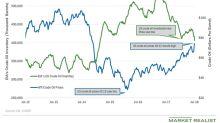 Crude Oil Bears Could Overshadow Oil Bulls