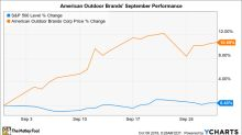 Why American Outdoor Brands Corporation Gained 11% in September