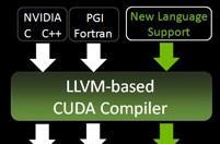 NVIDIA open sources CUDA compiler, shares its LLVM-based love with everyone