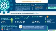 Research Report: Bio-MEMS Devices Market (2020-2024) | Growing Geriatric Population to Boost Market Growth | Technavio