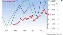 6 Poorly Performing Stocks in Gurus' Portfolios