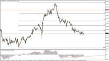 EUR/USD Price Forecast February 22, 2018, Technical Analysis