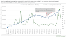 US Oil Production: Oil Bears Should Be Careful