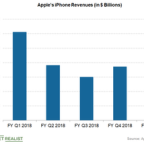 Why Apple Settled Dispute despite Concerns with Qualcomm