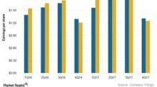 NextEra Energy Missed Its 4Q17 Estimates