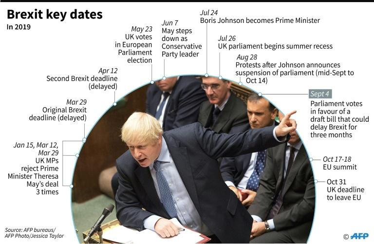 On Brexit, British PM stymied by rebels from his own party