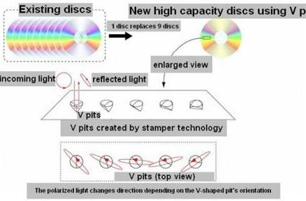Japanese researchers devise method for cramming 42GB on a DVD