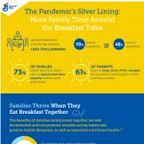 Survey Reveals Silver Lining of Pandemic: More Family Time Around the Breakfast Table