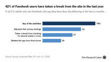 Americans are actually starting to turn away from Facebook
