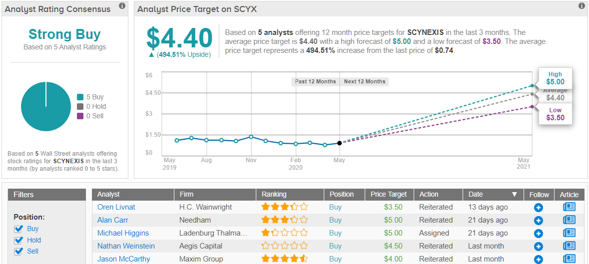 """3 """"Strong Buy"""" Biotech Stocks Under $5 With Major ..."""
