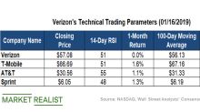 How's Verizon's Dividend Yield Compares with Peers'