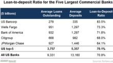 Banks Might Benefit from the Improving Loan-to-Deposit Ratio