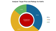 Why Analysts Are Optimistic about Kohl's