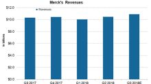 Merck Is Expected to Record Steady Revenue Growth in Q3