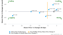Balfour Beatty Plc breached its 50 day moving average in a Bearish Manner : BBY-GB : November 16, 2017