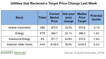 Utility Stocks: Target Price Changes Last Week