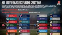 How much unused salary cap money is your team rolling over to 2017? Not as much as the Browns