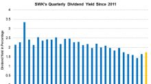 SWK's Dividend Yield Is on the Rise: Is It Attractive Enough?