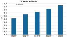 Merck's Keytruda Had 80% Growth in the Third Quarter