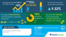 COVID-19 Impacts: HVAC Systems in India will Accelerate at a CAGR of over 10% through 2020-2024 Growing Demand For Inverter HVAC Systems to Boost Growth Technavio
