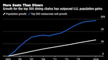 Eating Out May Never Be the Same in U.S.