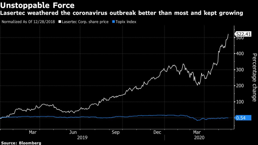 Japan's Hottest Stock Is Tiny Maker of $40 Million Chip Machines