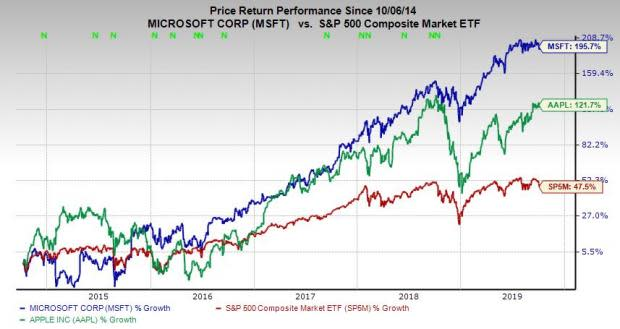 Microsoft (MSFT) Stock Looks Like a Buy with Its Earnings ...
