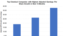 Analysts Expect These Chemical Players to See the Most EPS Growth