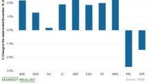 Utilities: Movers and Shakers Last Week